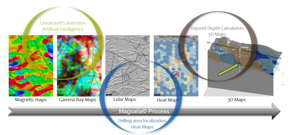 synthese TELLUS Environment Magsalia process, energie et ressources naturelles